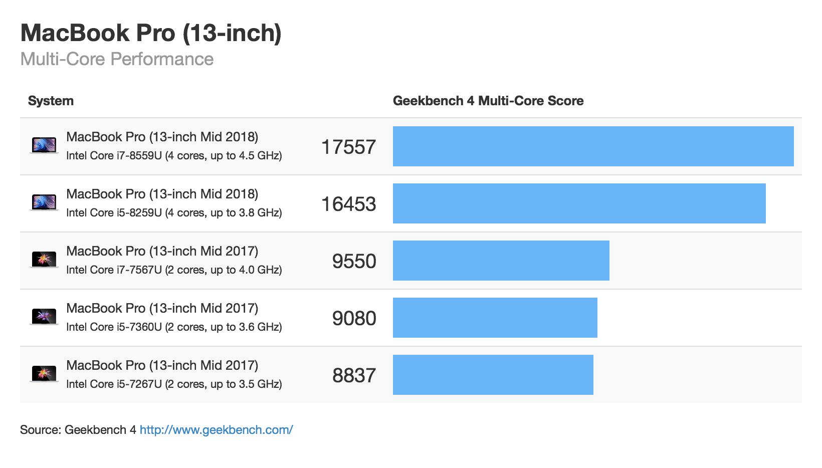 MacBook Pro Performance (July 2018) - Geekbench